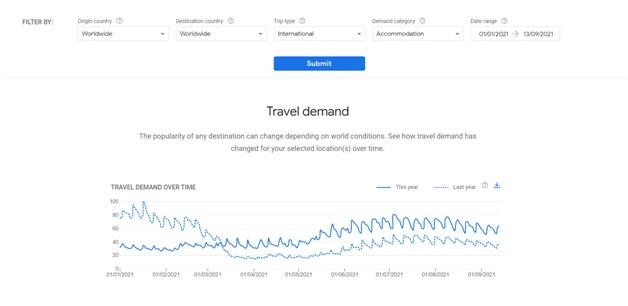 Travel Demand Compare