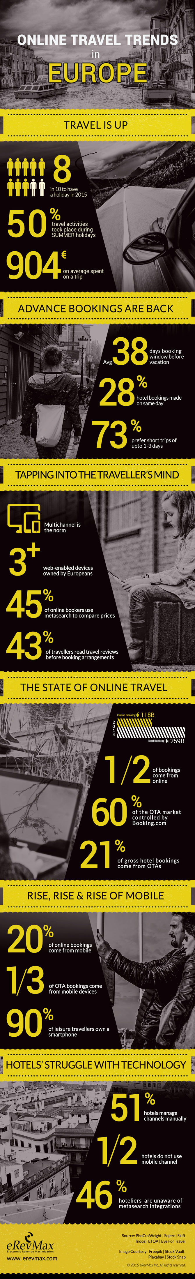 Infographic Travel Trends Europe