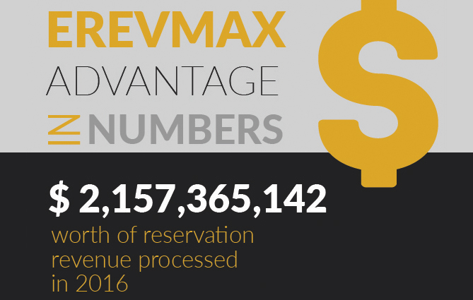 Hotels Generate 21 Billion Worth Of Online Bookings With ERevMax